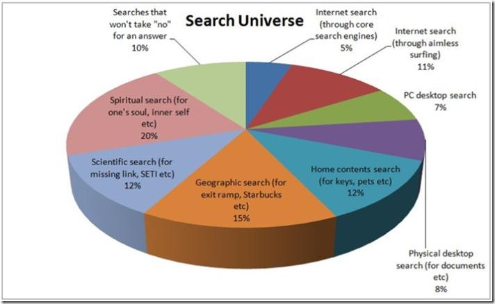 Search Universe